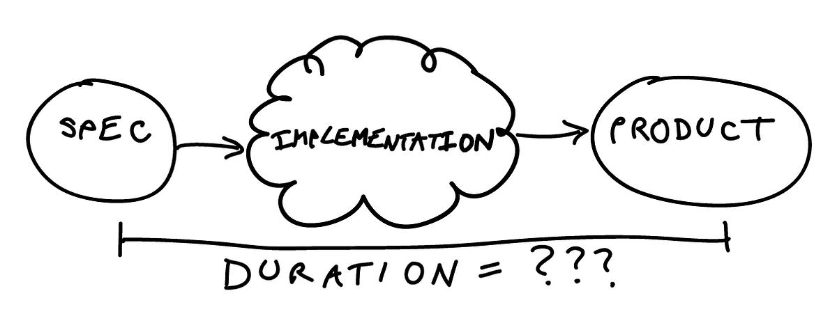 Accuratizing Software Estimation – Pointer IO