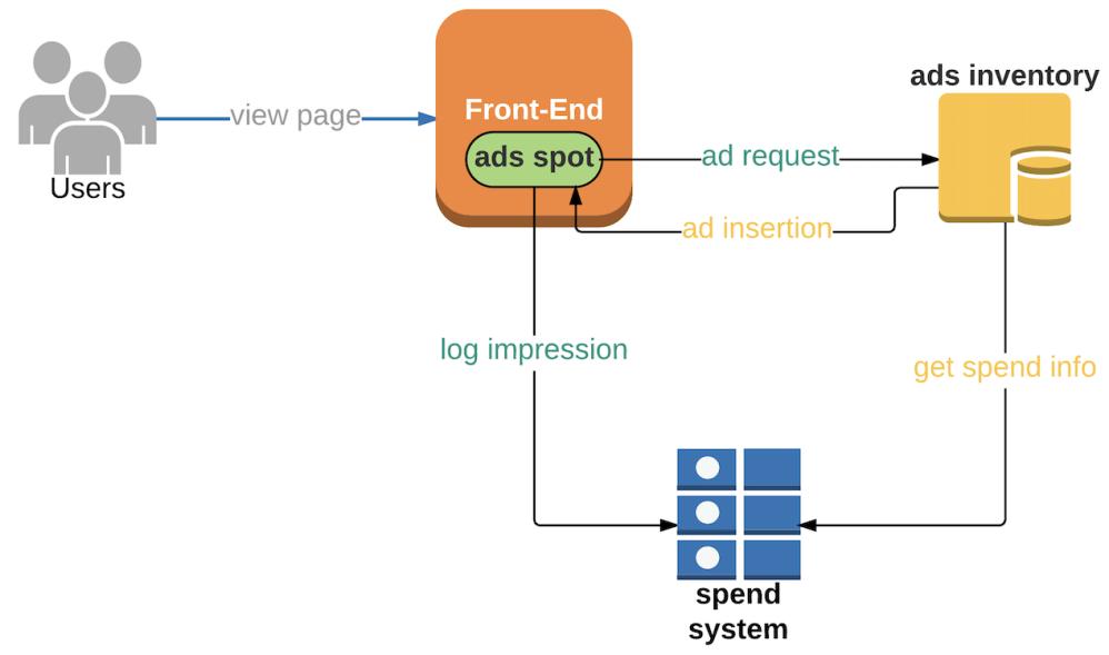 medium resolution of using kafka streams api for predictive budgeting pinterest engineering medium