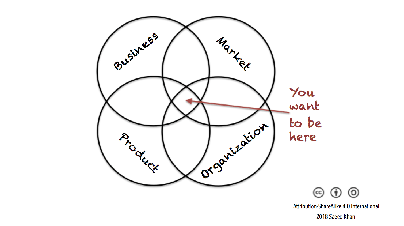 needs and wants venn diagram two switch wiring product management the good bad saeed khan medium is there anything significant that to be added mix i can t see any so in an ideal world if you re a manager doing your job properly