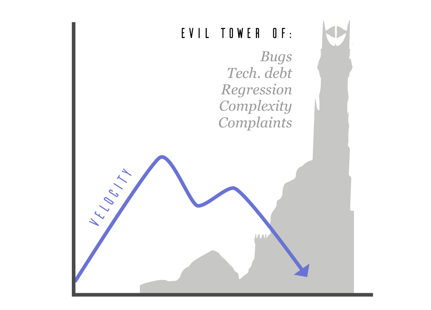 evil tower of technical debt
