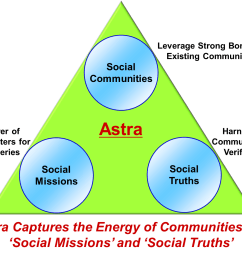 the astra is a social supercomputer which empowers people to advance scientific frontiers and establish collective social truths for building efficient and  [ 1579 x 988 Pixel ]