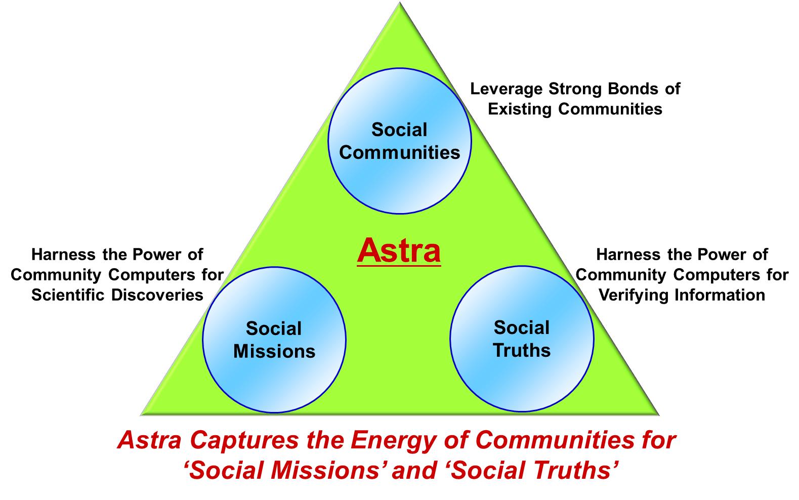 hight resolution of the astra is a social supercomputer which empowers people to advance scientific frontiers and establish collective social truths for building efficient and