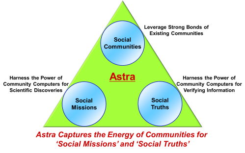 small resolution of the astra is a social supercomputer which empowers people to advance scientific frontiers and establish collective social truths for building efficient and