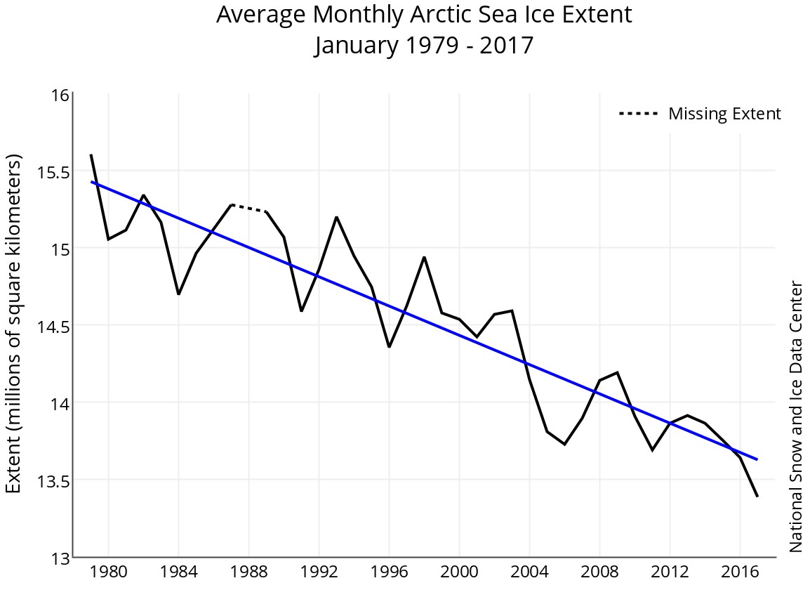 Rapid Warming And Disintegrating Polar Ice Set The Stage