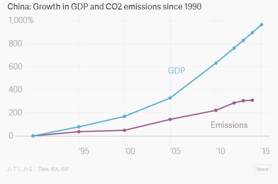 5 charts that explain the Paris climate agreement