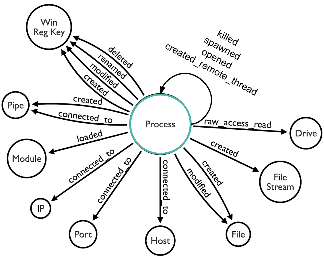Real-Time Sysmon Processing via KSQL and HELK — Part 1