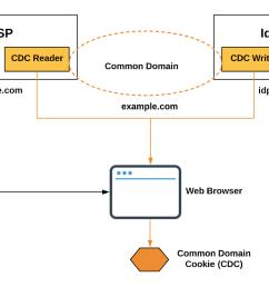 open source saml diagram simple wiring diagram open source 3d printer kit open source saml diagram [ 1600 x 1062 Pixel ]