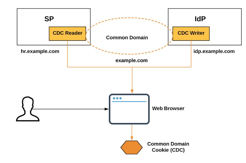 medium resolution of open source saml diagram simple wiring diagram open source 3d printer kit open source saml diagram