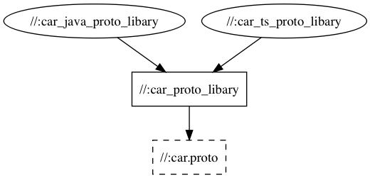Cross language API schemas with Bazel