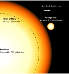 the sun today is very small compared to giants but will grow to the size of arcturus in its red giant phase a monstrous supergiant like antares will be  [ 960 x 960 Pixel ]