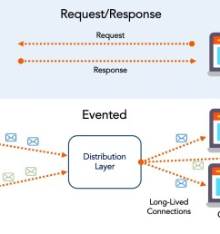 in an event driven architecture applications integrate multiple services and products as equals based on event driven interactions  [ 1600 x 900 Pixel ]