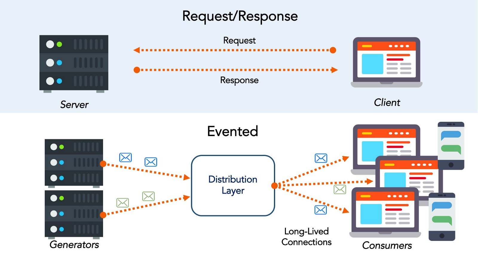 hight resolution of in an event driven architecture applications integrate multiple services and products as equals based on event driven interactions