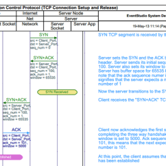 Tcp Three Way Handshake Diagram Pioneer Avic X930bt Wiring 3 Based Setup And Connection Release