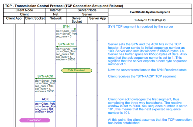 tcp three way handshake diagram sales process flow examples 3 based setup and connection release