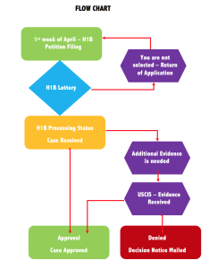 visa process flowchart also step by breakdown  tracking approval notices rh stilt