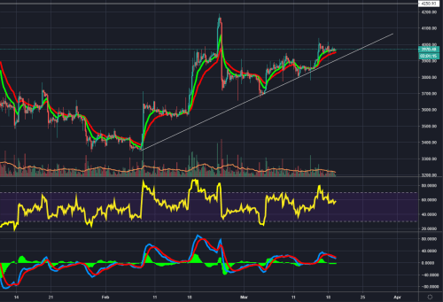 small resolution of btc 4hr chart from cbx