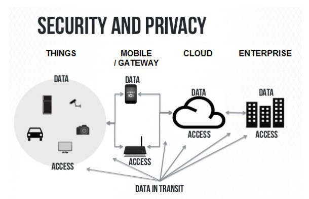 Internet Of Things (IoT) — security, privacy, applications