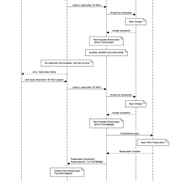 link to this sequence diagram [ 1097 x 1503 Pixel ]