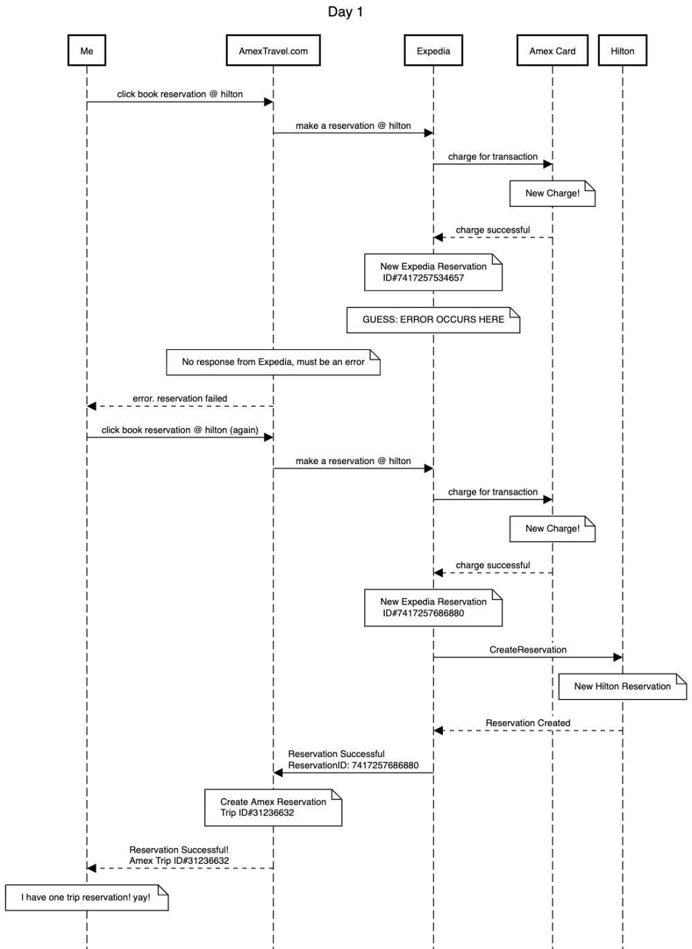 medium resolution of link to this sequence diagram