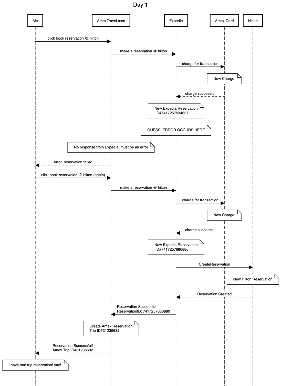 hight resolution of link to this sequence diagram