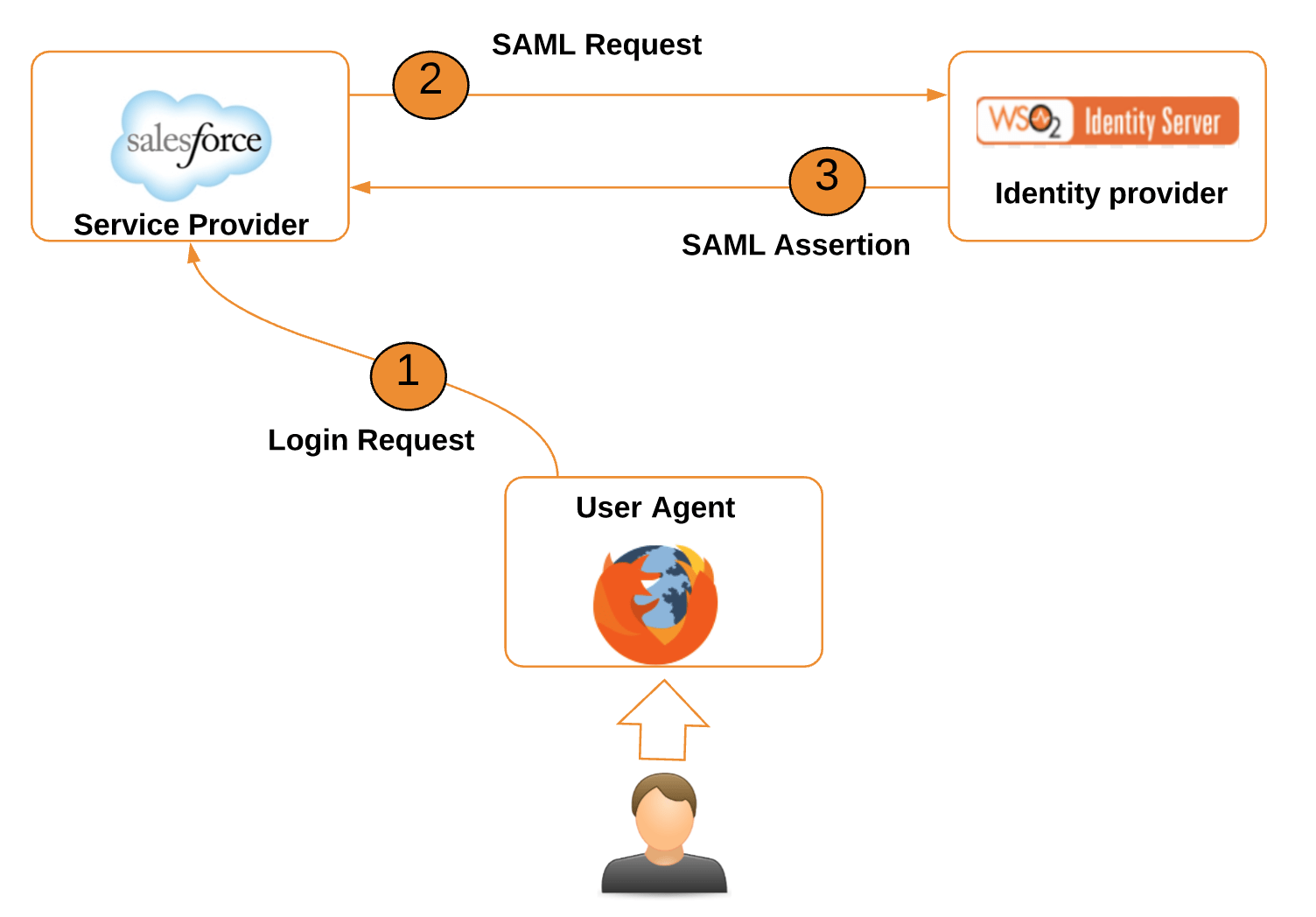 hight resolution of as we seen in the above section sp initiated approach is consists with 3 steps but the very first step that is the user access the sp via a browser is out