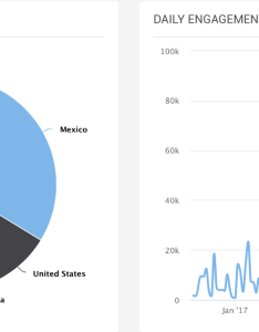 Wonder why there is  big uptick in mexico for this artist you will soon get to know what happened by the way we have historical data tracing back also spotify itunes shazam chart  chartmetric rh blogartmetric