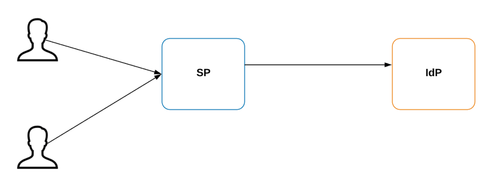 medium resolution of in above deployment all the sps are aware about the location and the configuration details of the idp based on metadata saml idp metadata or some other