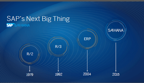 sap r 3 modules diagram way switches wiring evolution of erp architecture in 11 steps newbie medium the next big thing