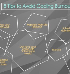 course report recently published a blog post consisting of a lot of sound advice from previous bootcamp students the topic how to avoid burnout  [ 1600 x 1000 Pixel ]