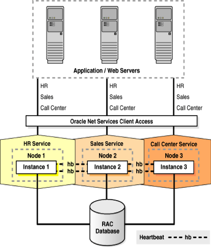 oracle database 11g architecture diagram with explanation hps wiring concepts for developing rac enabled applications below figure shows an overview of the has been shared from documentation