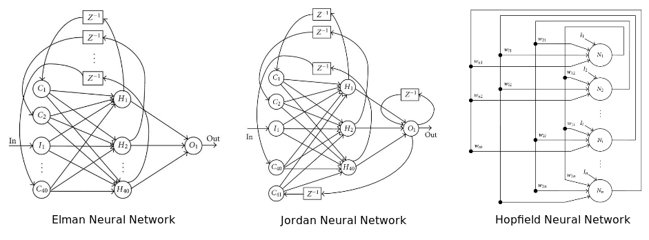 Neural Networks Without a PhD: Topologies