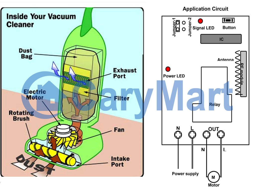 hight resolution of from the inside structure of vacuum cleaner above we know that electric motor of vacuum