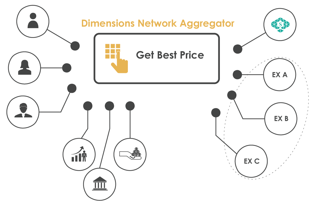DIMENSIONS NETWORK — Offers Secure Cryptography Derivative