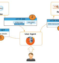 open source saml diagram simple wiring diagram servicenow single sign on open source saml diagram [ 1600 x 1119 Pixel ]