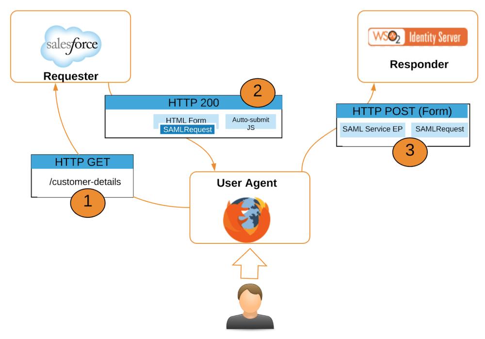 medium resolution of open source saml diagram simple wiring diagram servicenow single sign on open source saml diagram