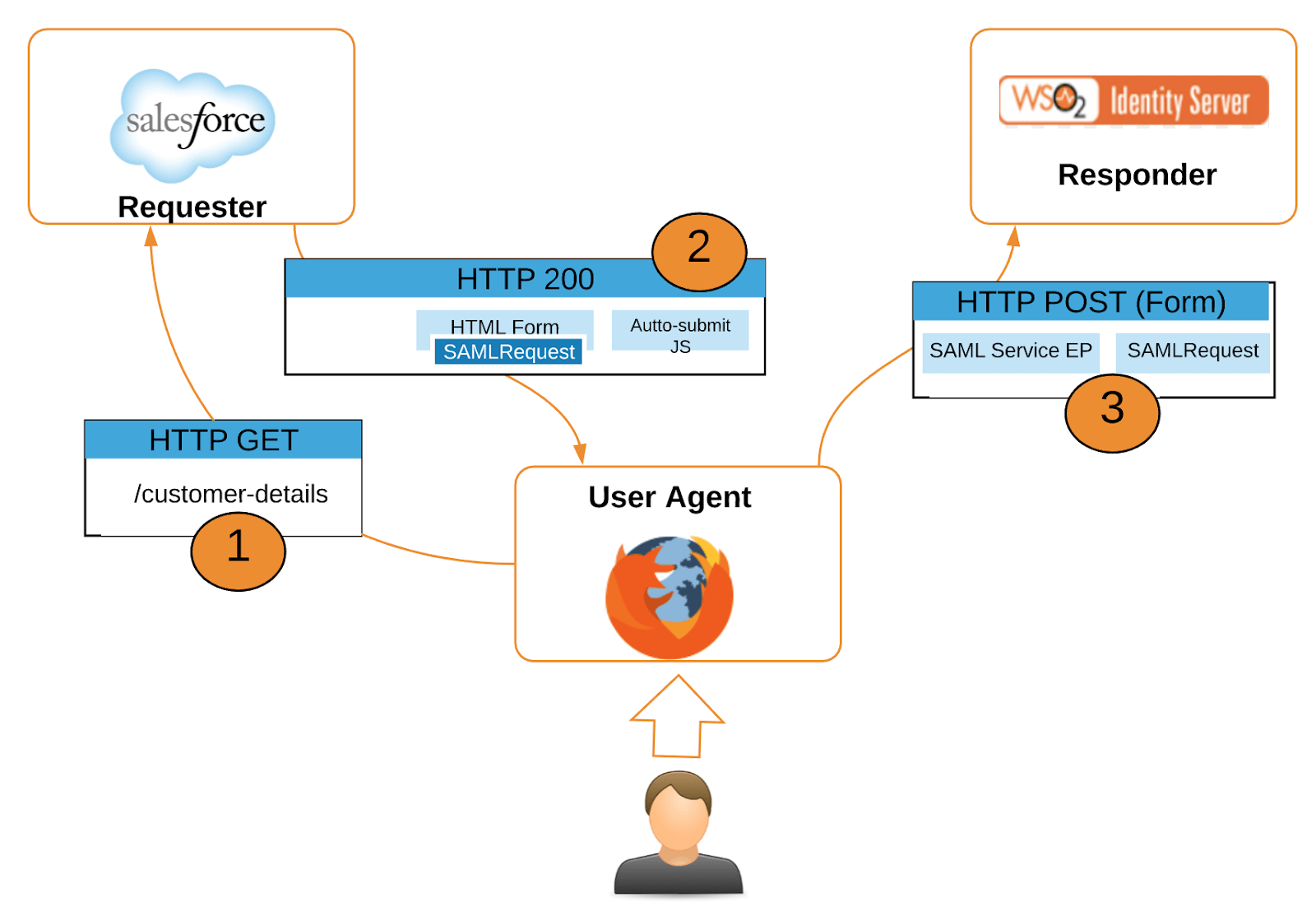 hight resolution of open source saml diagram simple wiring diagram servicenow single sign on open source saml diagram