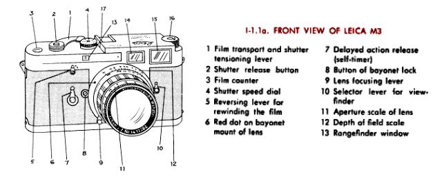 The Ultimate Leica M3 Review – Emanuele Faja
