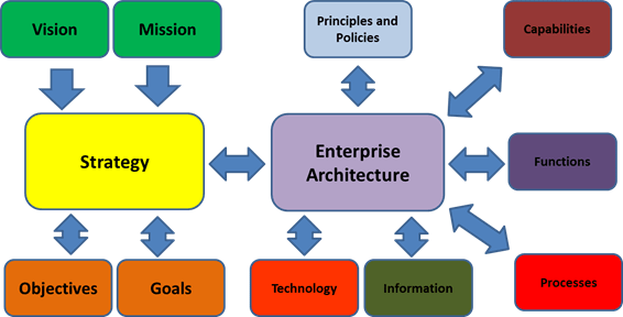 togaf framework diagram earthquake epicenter enterprise architecture frameworks itil cobit pmbok advantages of