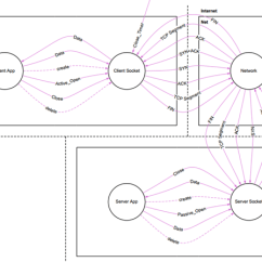 Tcp Three Way Handshake Diagram 1991 Ford F150 Engine 3 Based Setup And Connection Release Context
