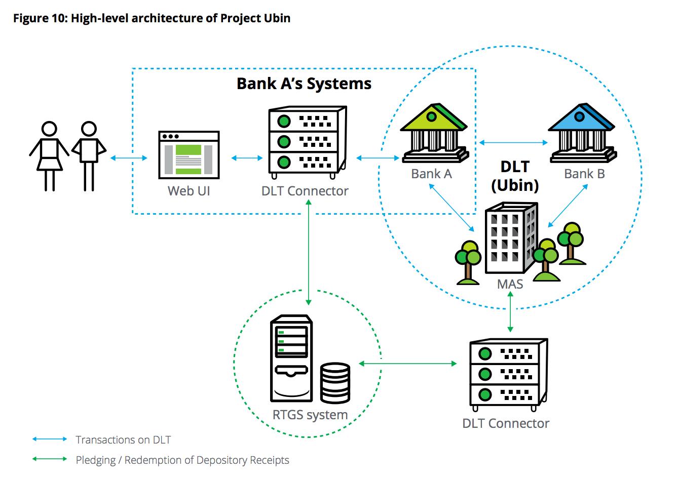 hospital wiring diagram ppt 2008 scion xb blockchain and finance 6 initiatives à suivre  belem
