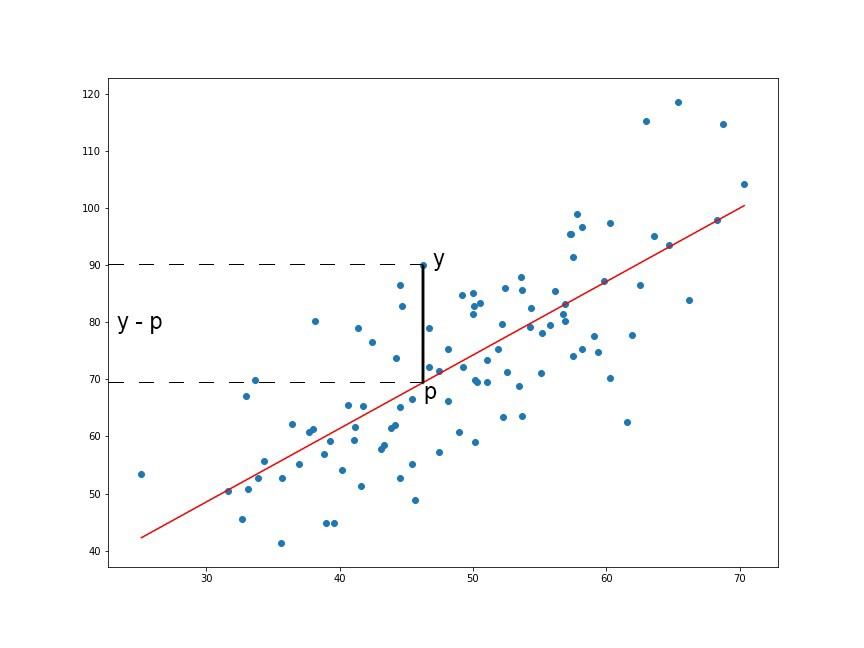 Linear Regression Using Least Squares