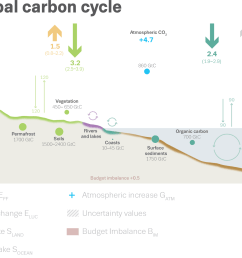 schematic representation of the overall perturbation of the global carbon cycle caused by anthropogenic activities averaged globally for the decade  [ 1600 x 1117 Pixel ]