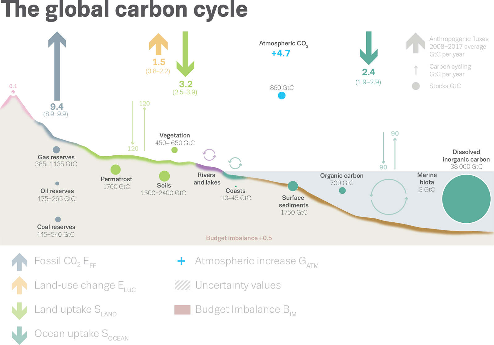 hight resolution of schematic representation of the overall perturbation of the global carbon cycle caused by anthropogenic activities averaged globally for the decade