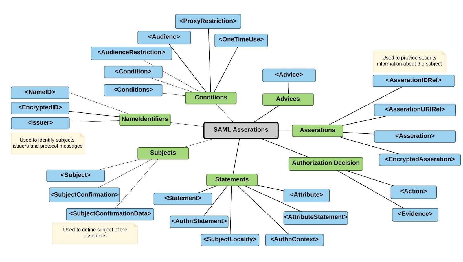 hight resolution of saml protocols