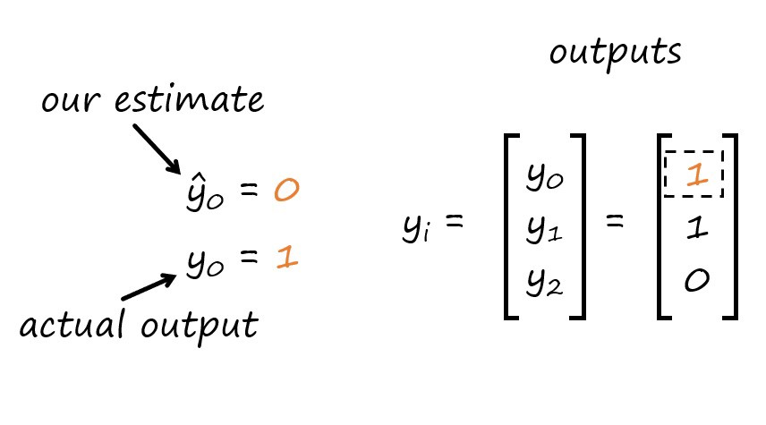 6 Steps To Write Any Machine Learning Algorithm From