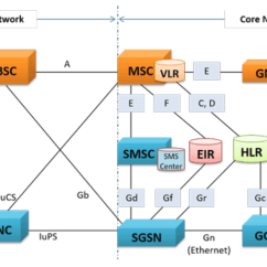 Telecom Network Diagram Microsoft Minn Kota Riptide 70 Wiring Connecting The Connected Reference Architecture For Figure 2 Telecommunication 1