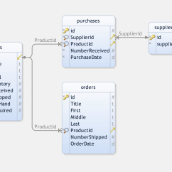 Inventory Management Model Diagram Free Wiring How To Make An Awesome Application In Php Current Or Products On Hand Is Updated By Tracking Incoming Shipments And Outgoing Orders Order Alerts Can Be Set Trigger When