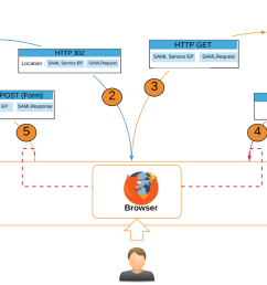the above diagram depicts sp initiated redirect post approach with exact message structures however i use following sequence diagram to further explain  [ 1600 x 971 Pixel ]