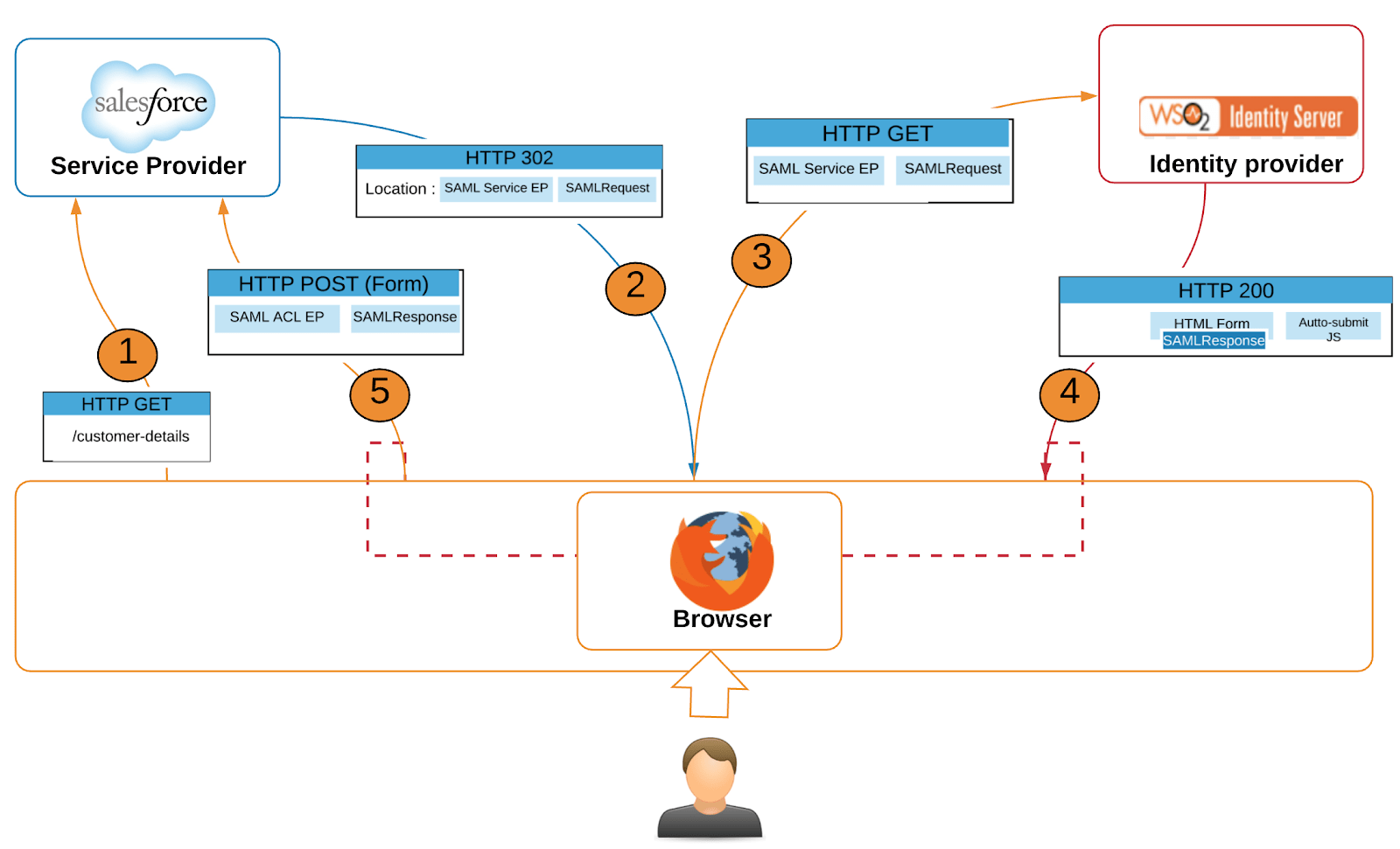 hight resolution of the above diagram depicts sp initiated redirect post approach with exact message structures however i use following sequence diagram to further explain