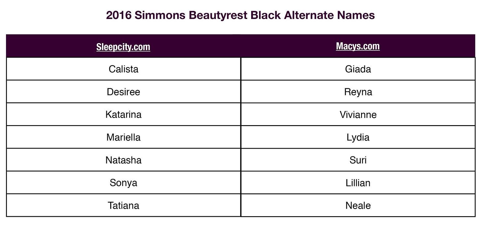 Mattress Name Comparison Chart  zorginnovisie